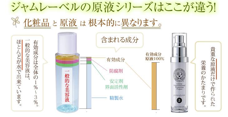 驚きの真実、化粧品と原液は根本的に異なります。違いをご覧下さい。