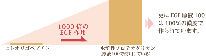 EGF原液100は100%の濃度で作られています。