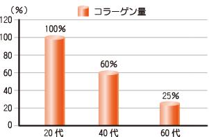 年代別コラーゲン量の比較